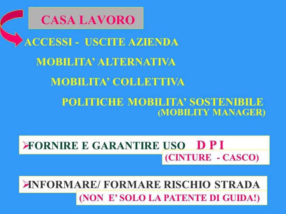 CASA LAVORO ACCESSI - USCITE AZIENDA MOBILITA' ALTERNATIVA MOBILITA' COLLETTIVA POLITICHE MOBILITA' SOSTENIBILE ( MOBILITY MANAGER)  FORNIRE E GARANTIRE USO D P I (CINTURE - CASCO)  INFORMARE/ FORMARE RISCHIO STRADA (NON E' SOLO LA PATENTE DI GUIDA!)