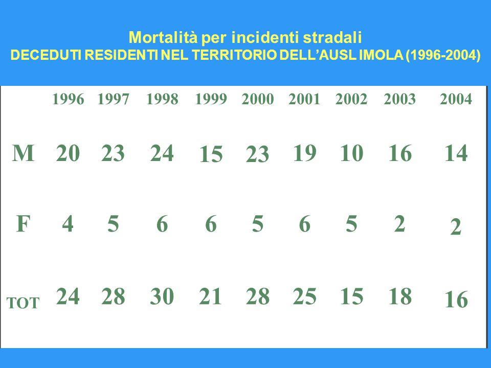 M 1996 20 1997 23 1998 24 1999 15 2000 23 2001 19 2002 10 2003 16 2004 14 F45665652 2 TOT 2428302128251518 16 Mortalità per incidenti stradali DECEDUTI RESIDENTI NEL TERRITORIO DELL'AUSL IMOLA (1996-2004)
