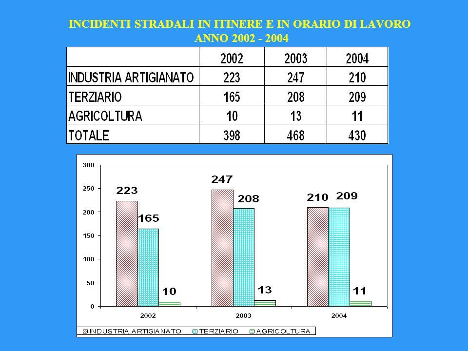 INCIDENTI STRADALI IN ITINERE E IN ORARIO DI LAVORO ANNO 2002 - 2004