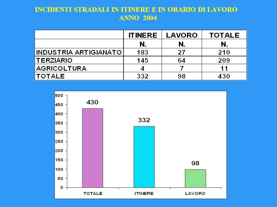 INCIDENTI STRADALI IN ITINERE E IN ORARIO DI LAVORO ANNO 2004