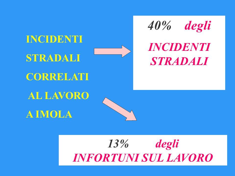 INCIDENTI STRADALI CORRELATI AL LAVORO A IMOLA 13% degli INFORTUNI SUL LAVORO 40% degli INCIDENTI STRADALI