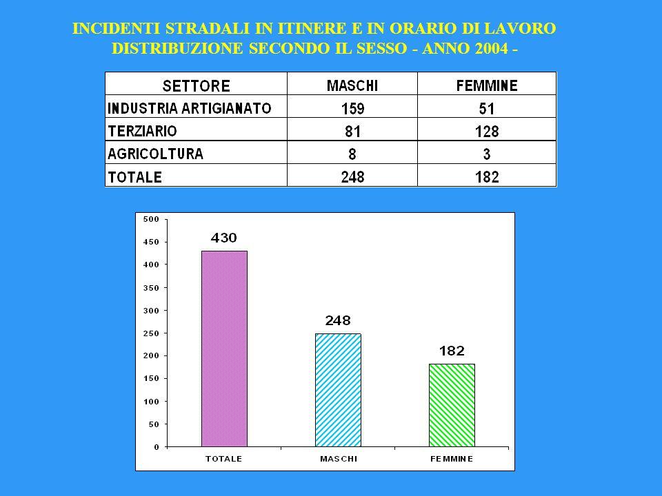 INCIDENTI STRADALI IN ITINERE E IN ORARIO DI LAVORO DISTRIBUZIONE SECONDO IL SESSO - ANNO 2004 -