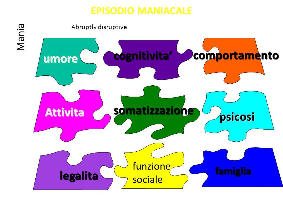 EPISODIO MANIACALE umore comportamento somatizzazione cognitivita' Attivita legalita psicosi funzione sociale famiglia Mania Abruptly disruptive