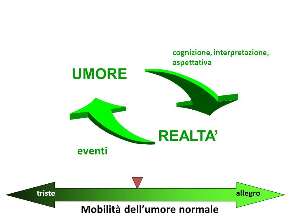 REALTA' eventi cognizione, interpretazione, aspettativa tristeallegro Mobilità dell'umore normale