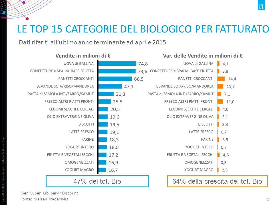 Copyright ©2012 The Nielsen Company. Confidential and proprietary. 12 LE TOP 15 CATEGORIE DEL BIOLOGICO PER FATTURATO Dati riferiti all'ultimo anno te