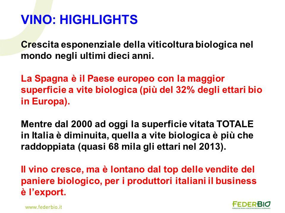 VINO: HIGHLIGHTS Crescita esponenziale della viticoltura biologica nel mondo negli ultimi dieci anni. La Spagna è il Paese europeo con la maggior supe