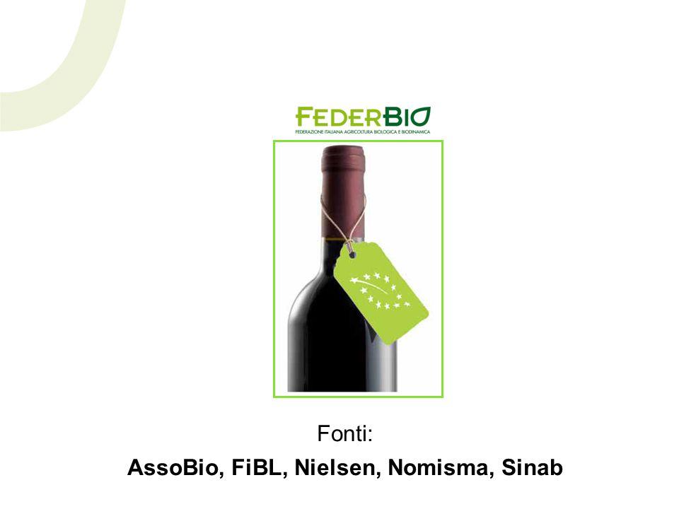 Fonti: AssoBio, FiBL, Nielsen, Nomisma, Sinab