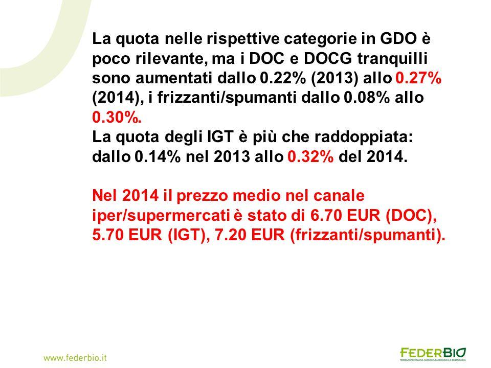 La quota nelle rispettive categorie in GDO è poco rilevante, ma i DOC e DOCG tranquilli sono aumentati dallo 0.22% (2013) allo 0.27% (2014), i frizzan