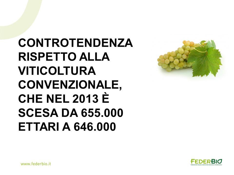 CONTROTENDENZA RISPETTO ALLA VITICOLTURA CONVENZIONALE, CHE NEL 2013 È SCESA DA 655.000 ETTARI A 646.000