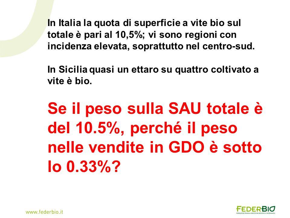 In Italia la quota di superficie a vite bio sul totale è pari al 10,5%; vi sono regioni con incidenza elevata, soprattutto nel centro-sud. In Sicilia
