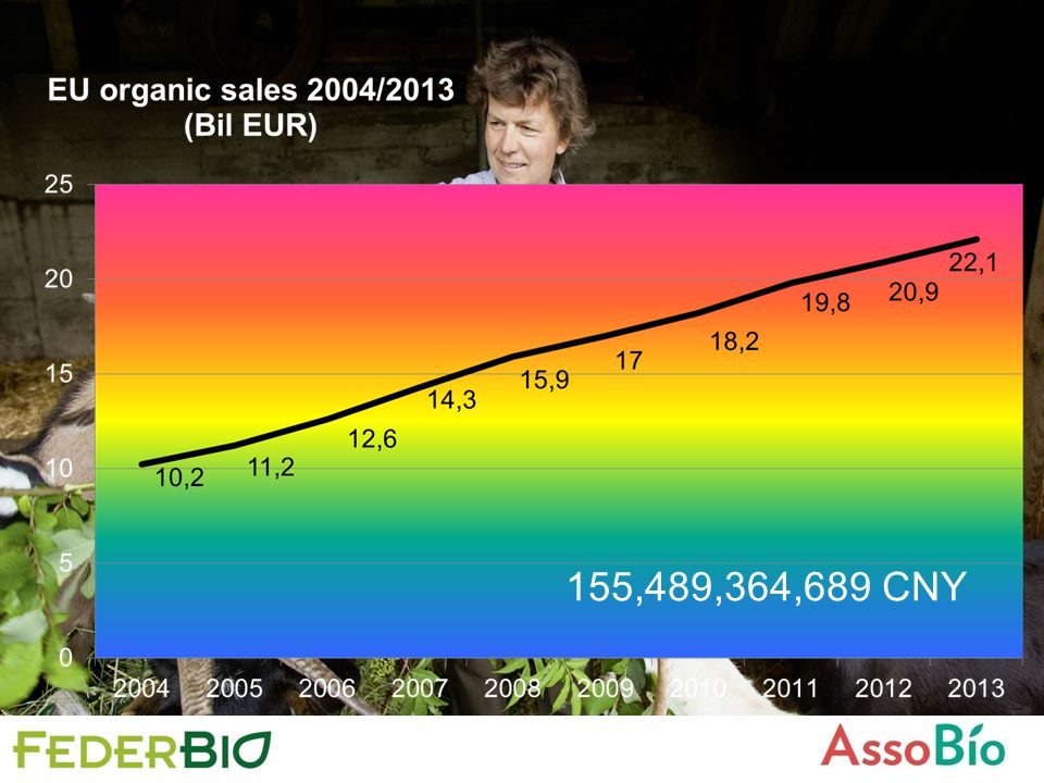 anno Superficie in ettari (bio+conversione) 200840.480 200943.614 201052.273 201152.812 201257.347 201367.937 VITICOLTURA BIO ITALIA (Ha)