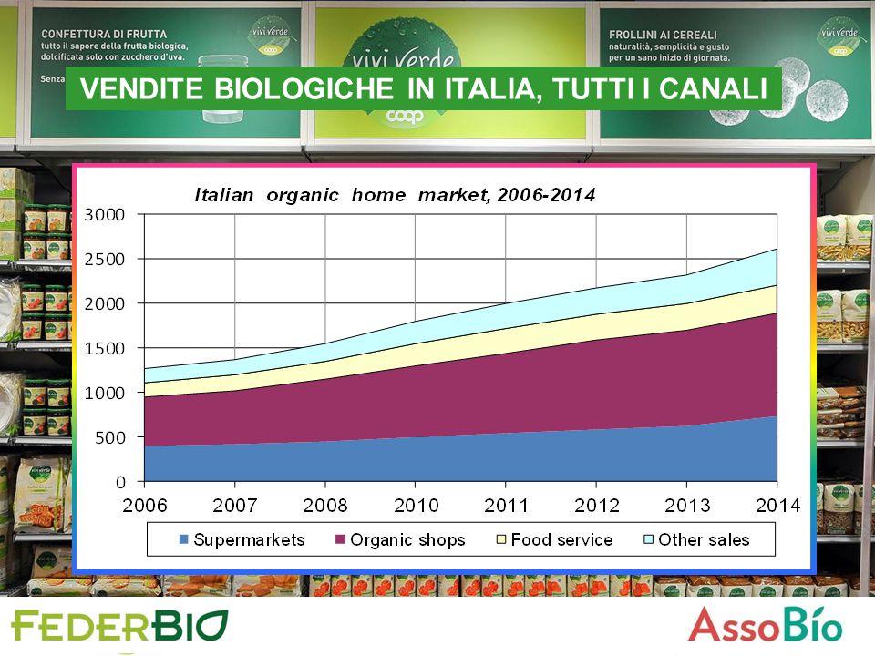 VINO: HIGHLIGHTS Crescita esponenziale della viticoltura biologica nel mondo negli ultimi dieci anni.