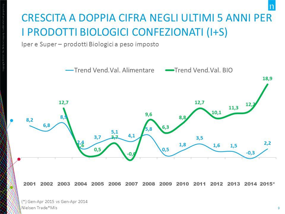 2013: crescita del 18,5% sulla consistenza 2012 a livello nazionale