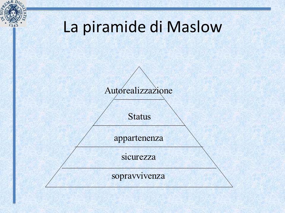 La piramide di Maslow sopravvivenza sicurezza appartenenza Status Autorealizzazione