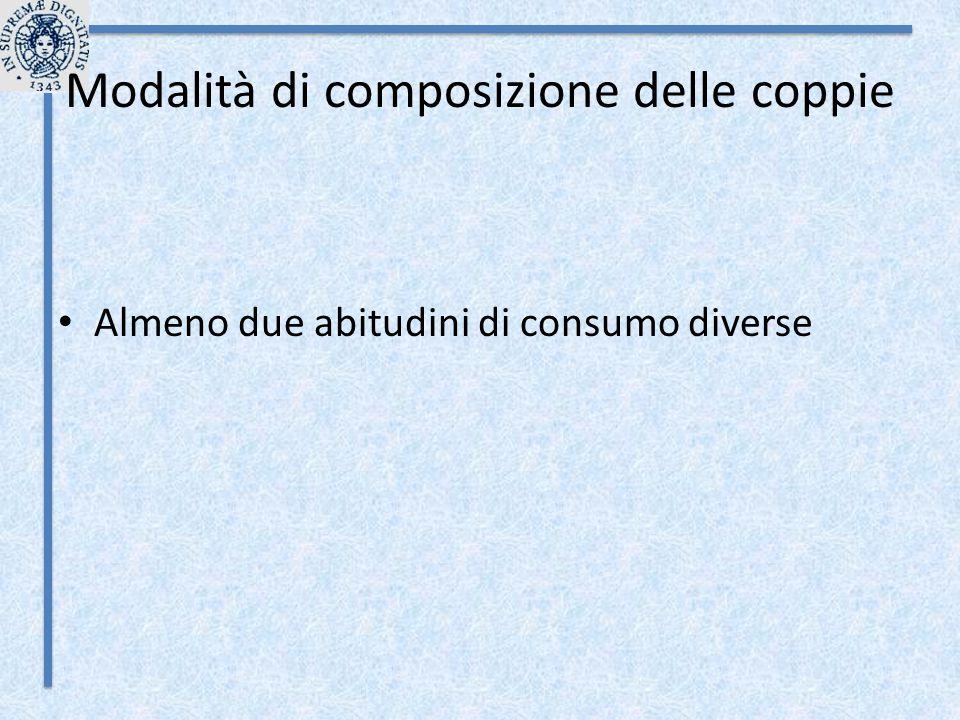 Modalità di composizione delle coppie Almeno due abitudini di consumo diverse