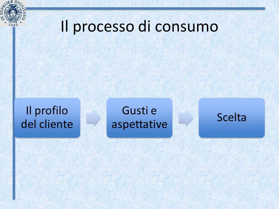 Il processo di consumo Il profilo del cliente Gusti e aspettative Scelta