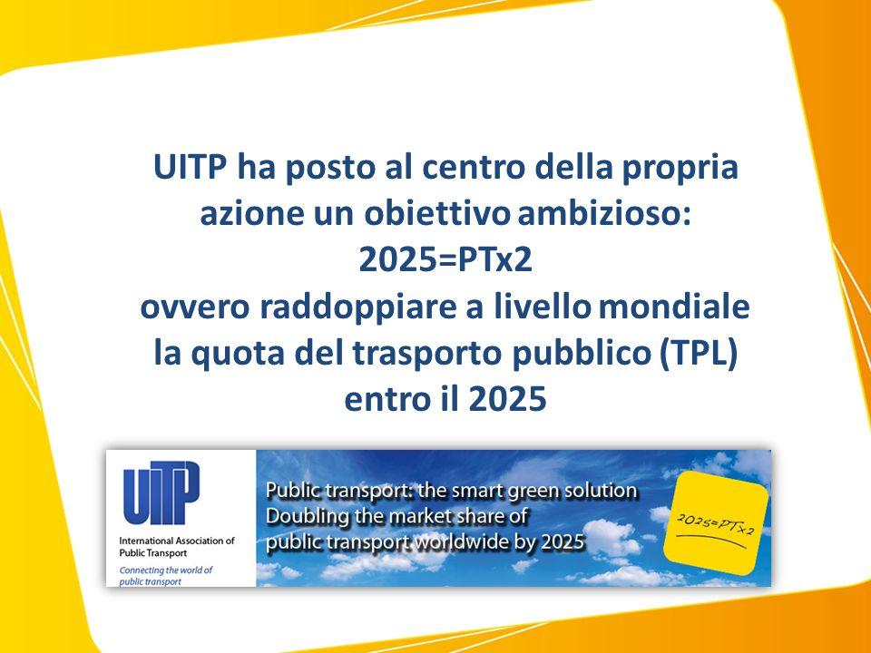 UITP: 2025=PTx2 Nel 2009 UITP (unione internazionale dei trasporti pubblici) ha lanciato una sfida: raddoppiare l'utilizzo del trasporto pubblico entro il 2025.