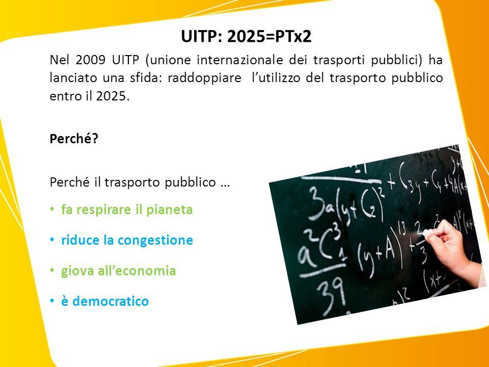  A livello europeo la UITP ha lanciato il progetto (2025) PT x 2  Progetto UITP (2025) PT x 2 ovvero entro il 2025 conseguire, nelle varie realtà europee, l'obiettivo di raddoppiare l'incidenza del trasporto collettivo (split modale) sul complesso degli spostamenti mediante un complesso di azioni ed interventi finalizzati alla mobilità sostenibile:  Investimenti infrastrutturali  Miglioramento del sistema di tpl  Riduzione della congestione e dell'uso dell'auto  Gestione integrata della mobilità (pubblica e privata)  Sviluppo forme di mobilità dolce ed ecocompatibile (bike sharing, car sharing, …) PROSPETTIVE : IL PROGETTO UITP 2025> PTX2