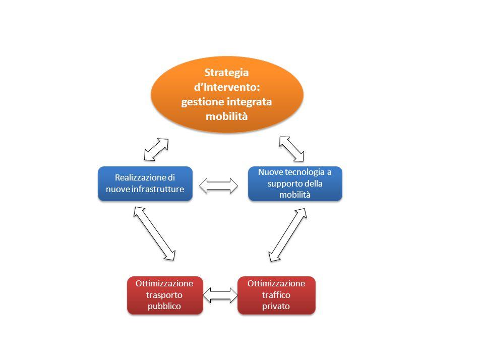 Strategia d'Intervento: gestione integrata mobilità Strategia d'Intervento: gestione integrata mobilità Realizzazione di nuove infrastrutture Nuove tecnologia a supporto della mobilità Ottimizzazione trasporto pubblico Ottimizzazione trasporto pubblico Ottimizzazione traffico privato Ottimizzazione traffico privato