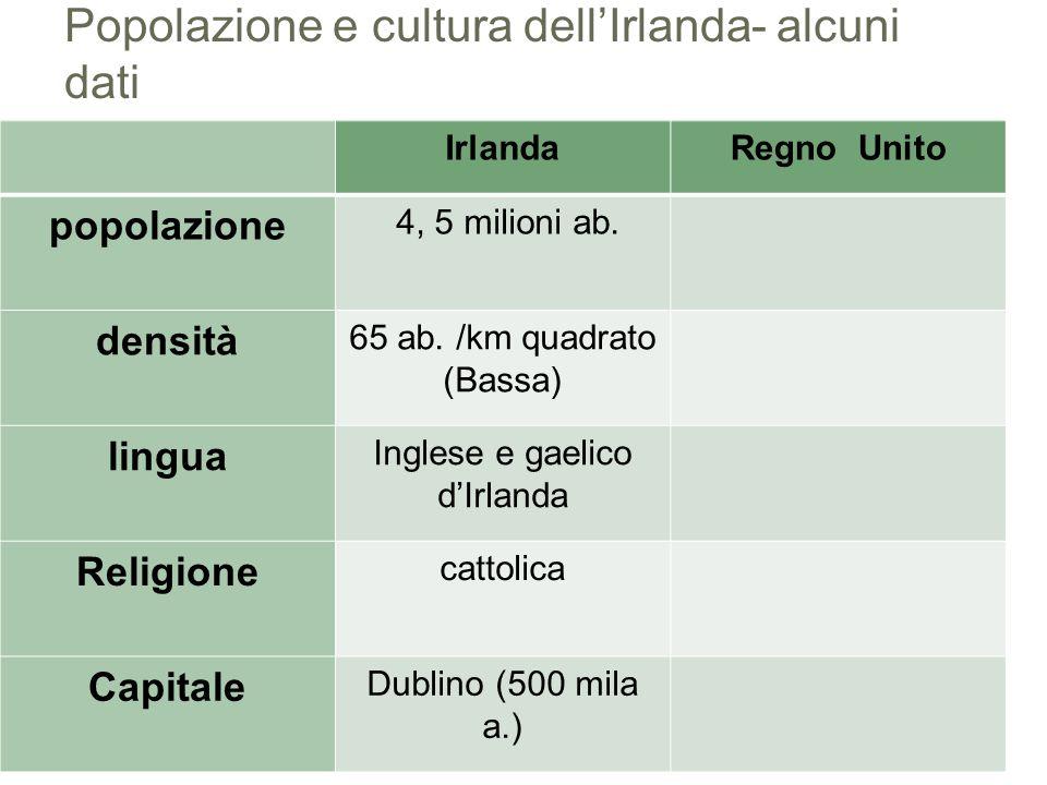Popolazione e cultura dell'Irlanda- alcuni dati IrlandaRegno Unito popolazione 4, 5 milioni ab. densità 65 ab. /km quadrato (Bassa) lingua Inglese e g