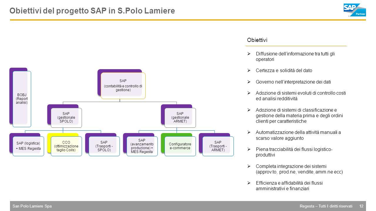 San Polo Lamiere Spa12Regesta – Tutti I diritti riservati Obiettivi del progetto SAP in S.Polo Lamiere BOBJ (Report analisi) SAP (contabilità e controllo di gestione) SAP (gestionale SPOLO) SAP (logistica) + MES Regesta CCO (ottimizzazione taglio Coils) SAP (Trasporti - SPOLO) SAP (gestionale ARMET) SAP (avanzamento produzione) + MES Regesta Configuratore e-commerce SAP (Trasporti - ARMET) Obiettivi  Diffusione dell'informazione tra tutti gli operatori  Certezza e solidità del dato  Governo nell'interpretazione dei dati  Adozione di sistemi evoluti di controllo costi ed analisi redditività  Adozione di sistemi di classificazione e gestione della materia prima e degli ordini clienti per caratteristiche  Automatizzazione della attività manuali a scarso valore aggiunto  Piena tracciabilità dei flussi logistico- produttivi  Completa integrazione dei sistemi (approv.to, prod.ne, vendite, amm.ne ecc)  Efficienza e affidabilità dei flussi amministrativi e finanziari