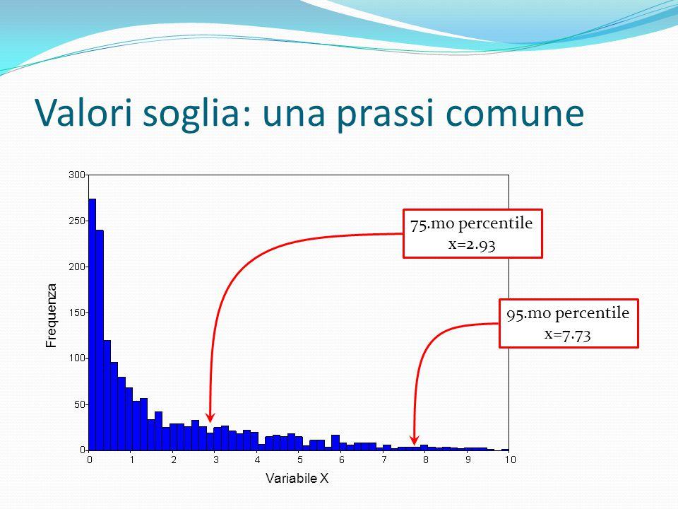 Valori soglia: una prassi comune Variabile X Frequenza 75.mo percentile x=2.93 95.mo percentile x=7.73