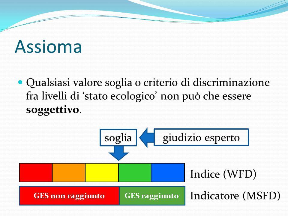 Assioma Qualsiasi valore soglia o criterio di discriminazione fra livelli di 'stato ecologico' non può che essere soggettivo. GES non raggiuntoGES rag