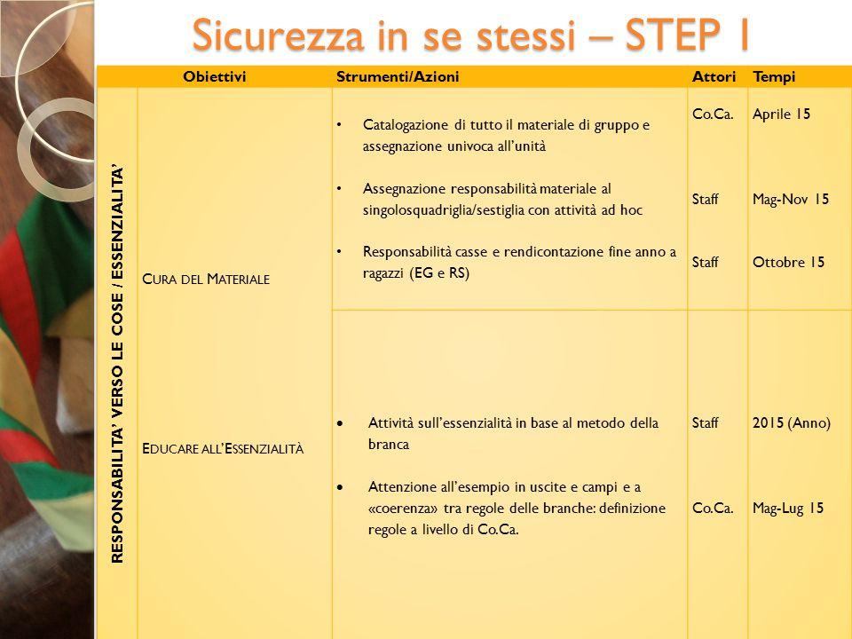 Sicurezza in se stessi – STEP 2
