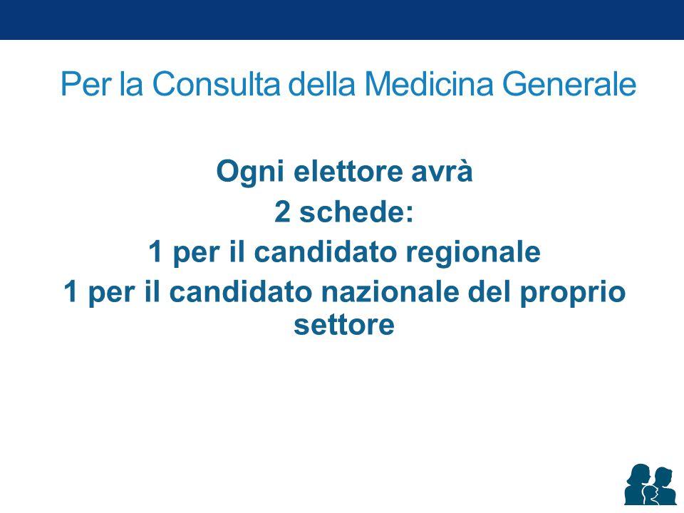 Per la Consulta della Medicina Generale Ogni elettore avrà 2 schede: 1 per il candidato regionale 1 per il candidato nazionale del proprio settore