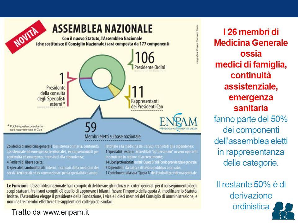 I 26 membri di Medicina Generale ossia medici di famiglia, continuità assistenziale, emergenza sanitaria fanno parte del 50% dei componenti dell'assem