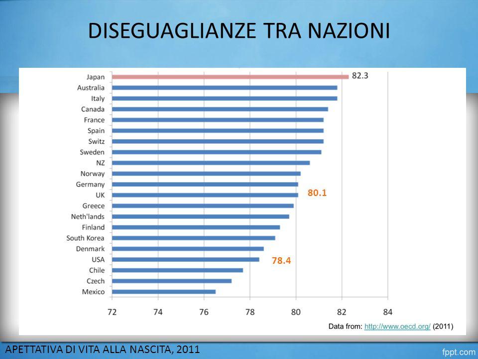 DISEGUAGLIANZE TRA NAZIONI APETTATIVA DI VITA ALLA NASCITA, 2011 80.1 78.4