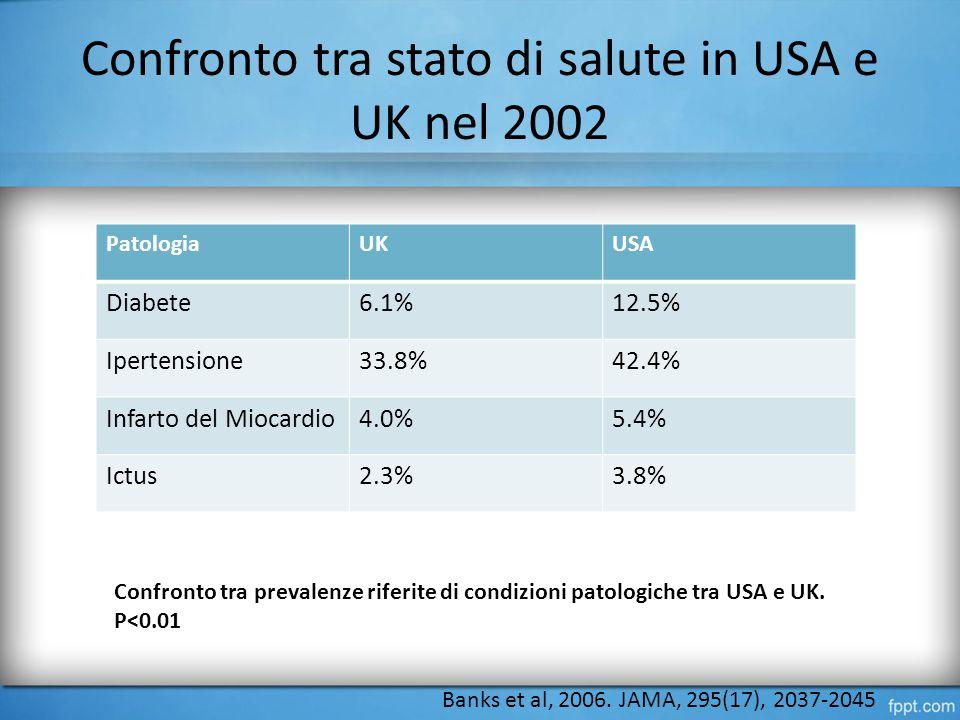 Confronto tra stato di salute in USA e UK nel 2002 PatologiaUKUSA Diabete6.1%12.5% Ipertensione33.8%42.4% Infarto del Miocardio4.0%5.4% Ictus2.3%3.8% Banks et al, 2006.