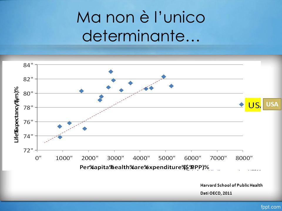 Ma non è l'unico determinante… USA Harvard School of Public Health Dati OECD, 2011
