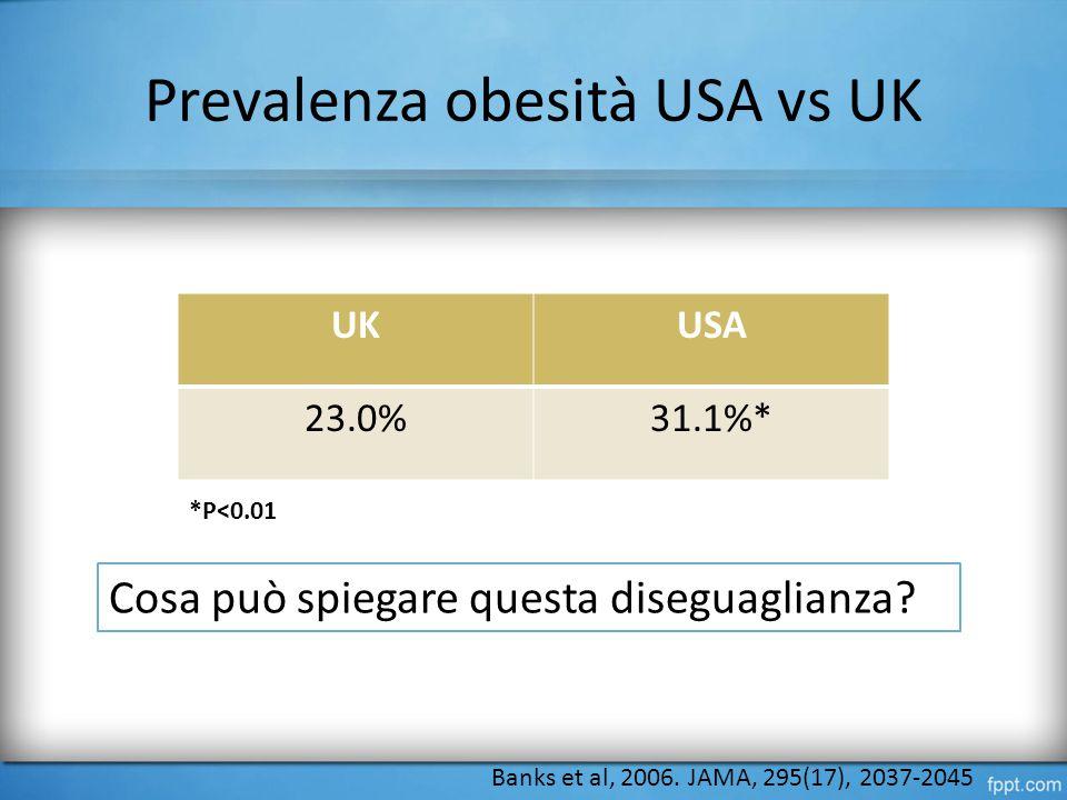 Prevalenza obesità USA vs UK UKUSA 23.0%31.1%* *P<0.01 Banks et al, 2006.