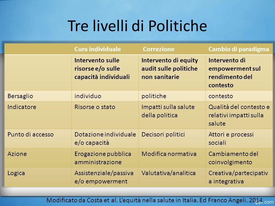 Tre livelli di Politiche Modificato da Costa et al.
