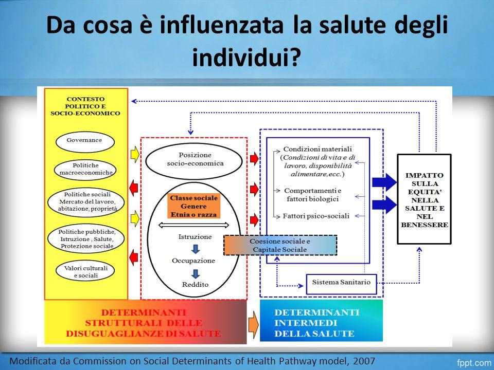 Modificata da Commission on Social Determinants of Health Pathway model, 2007 Da cosa è influenzata la salute degli individui?
