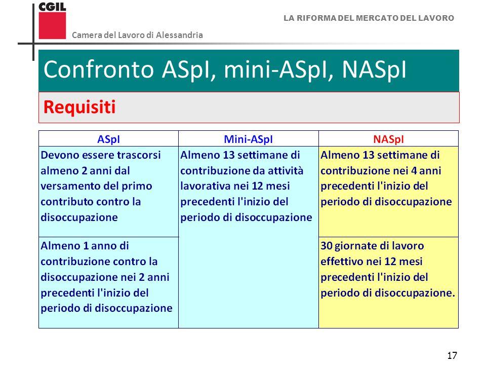 LA RIFORMA DEL MERCATO DEL LAVORO Camera del Lavoro di Alessandria 17 Confronto ASpI, mini-ASpI, NASpI Requisiti