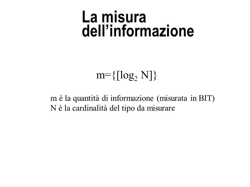 La misura dell'informazione m={[log 2 N]} m è la quantità di informazione (misurata in BIT) N è la cardinalità del tipo da misurare