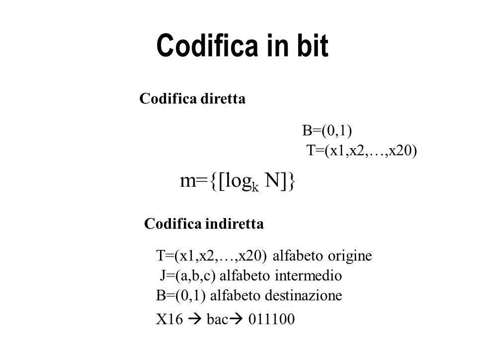 Codifica in bit Codifica diretta m={[log k N]} B=(0,1) T=(x1,x2,…,x20) Codifica indiretta T=(x1,x2,…,x20) alfabeto origine J=(a,b,c) alfabeto intermedio B=(0,1) alfabeto destinazione X16  bac  011100