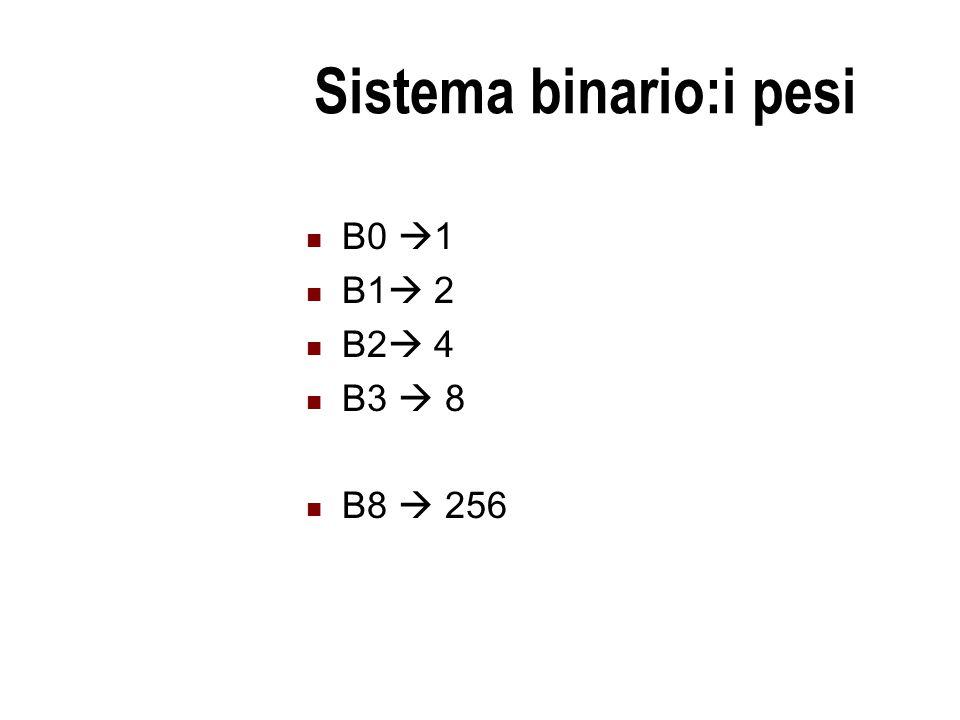 Sistema binario:i pesi B0  1 B1  2 B2  4 B3  8 B8  256