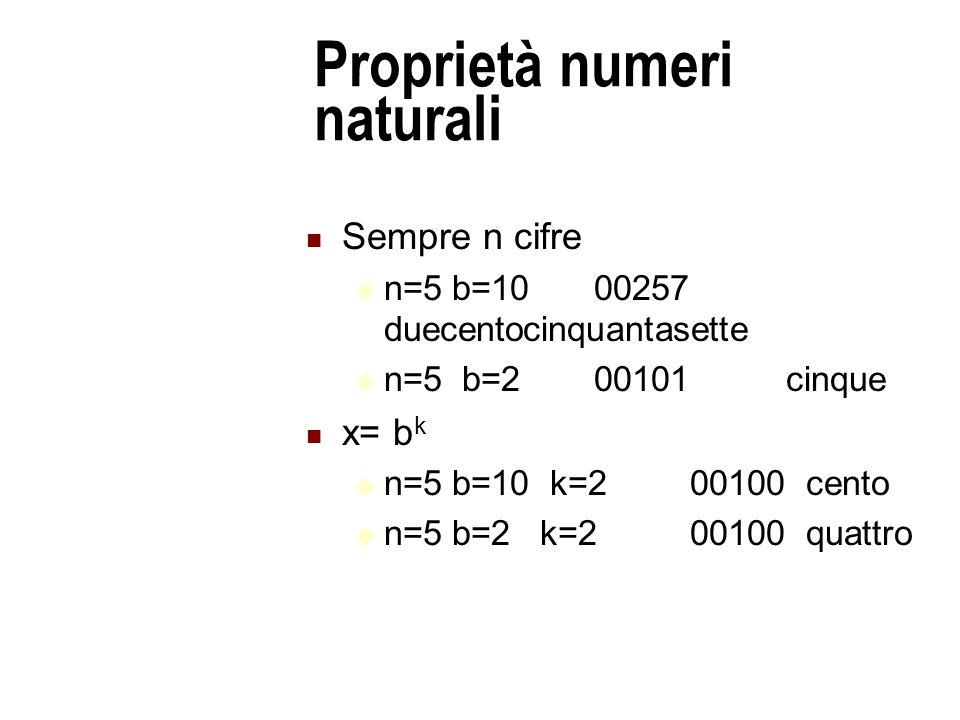 Proprietà numeri naturali Sempre n cifre  n=5 b=10 00257 duecentocinquantasette  n=5 b=200101cinque x= b k  n=5 b=10 k=200100 cento  n=5 b=2 k=200100 quattro