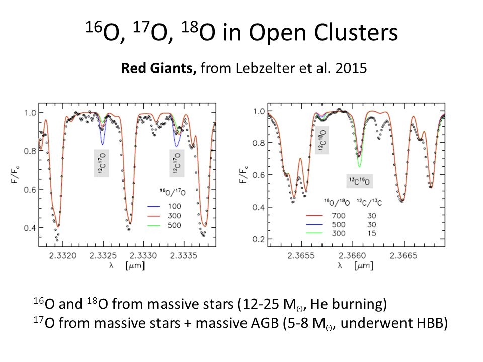 Model predictions for giants after the I dredge up Galactic Chemical Evolution