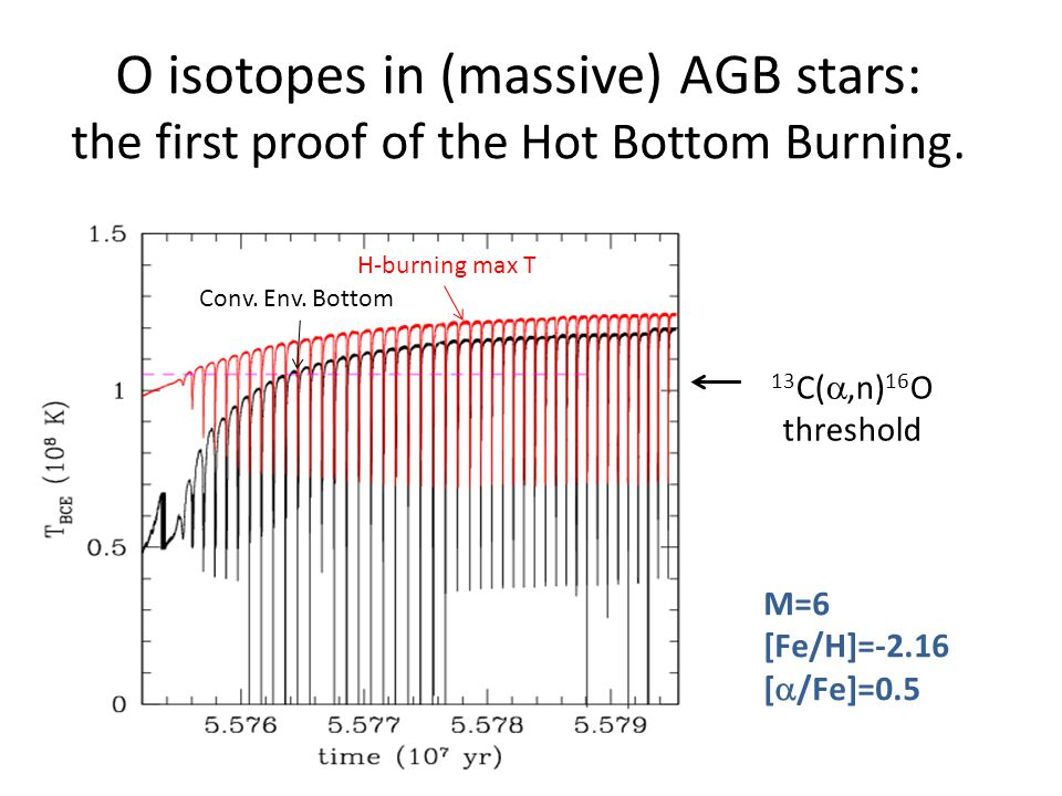 O isotopes in (massive) AGB stars: the first proof of the Hot Bottom Burning. 13 C( ,n) 16 O threshold M=6 [Fe/H]=-2.16 [  /Fe]=0.5 Conv. Env. Botto