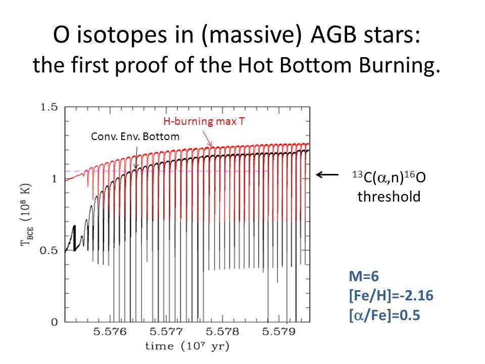 14 N/ 15 N in Carbon Stars (MW) Hedrosa et al 2013
