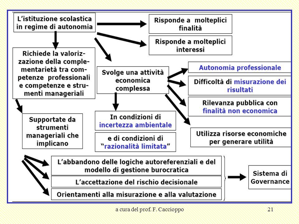 a cura del prof. F. Caccioppo21