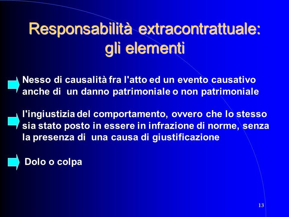 13 Responsabilità extracontrattuale: gli elementi Nesso di causalità fra l'atto ed un evento causativo anche di un danno patrimoniale o non patrimonia