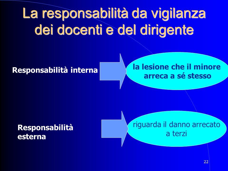 22 La responsabilità da vigilanza dei docenti e del dirigente Responsabilità interna Responsabilità esterna riguarda il danno arrecato a terzi la lesi