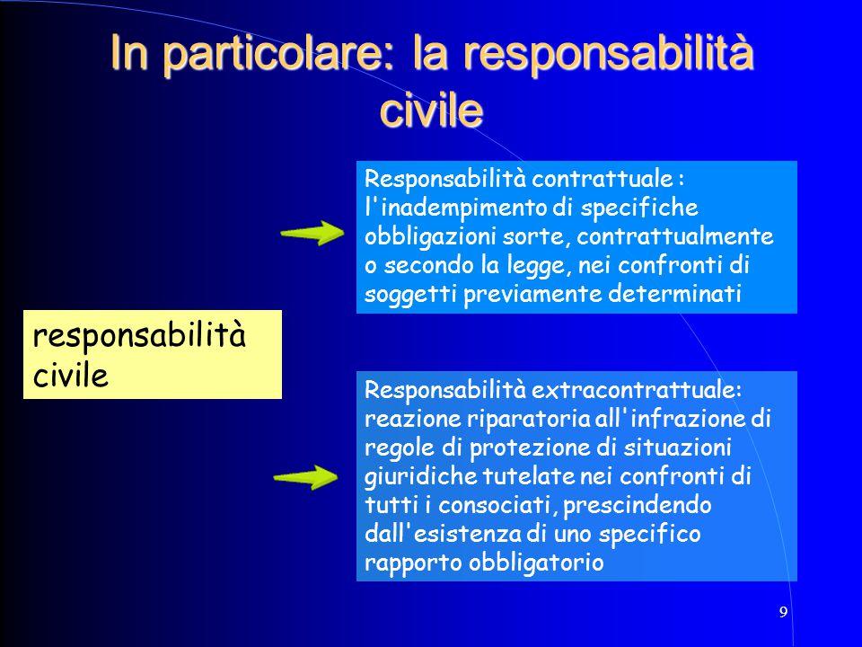 9 In particolare: la responsabilità civile responsabilità civile Responsabilità contrattuale : l'inadempimento di specifiche obbligazioni sorte, contr