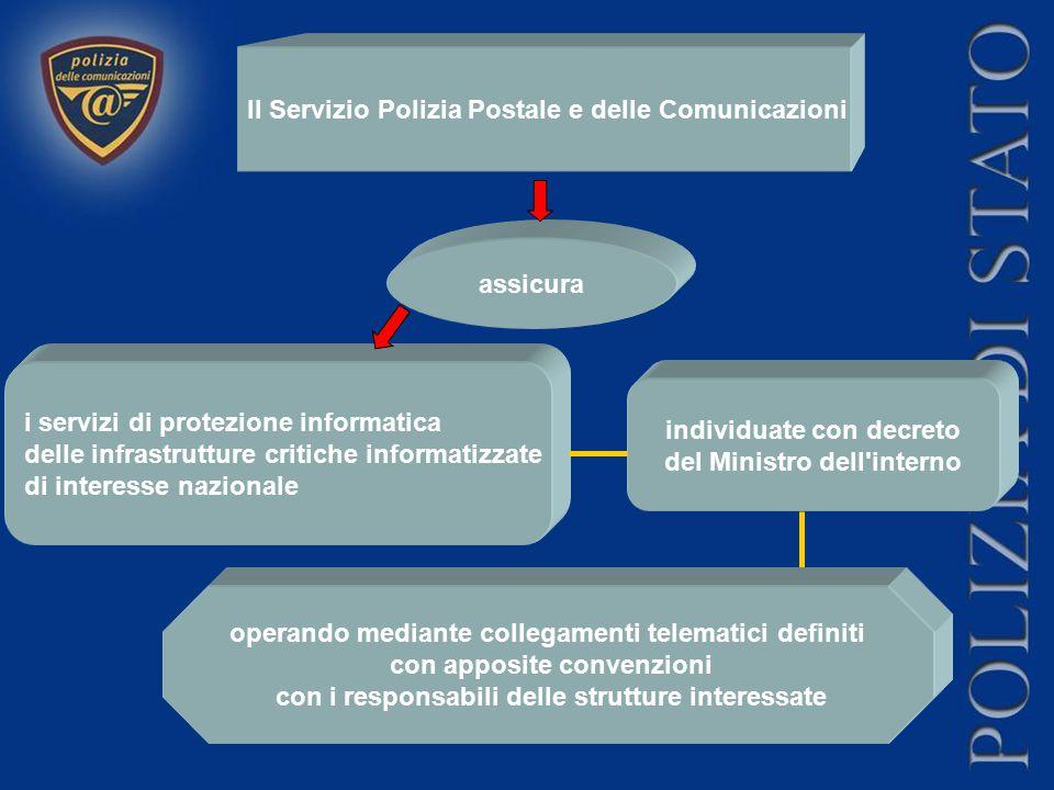 Il Servizio Polizia Postale e delle Comunicazioni assicura i servizi di protezione informatica delle infrastrutture critiche informatizzate di interes