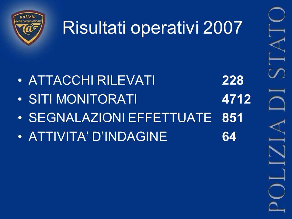 Risultati operativi 2007 ATTACCHI RILEVATI 228 SITI MONITORATI4712 SEGNALAZIONI EFFETTUATE851 ATTIVITA' D'INDAGINE64